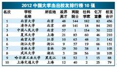 中国大学校友排行榜揭晓 清华造就8
